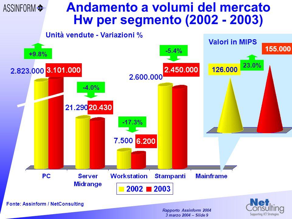 Rapporto Assinform 2004 3 marzo 2004 – Slide 9 Fonte: Assinform / NetConsulting -4.0% -17.3% +9.8% -5.4% Andamento a volumi del mercato Hw per segmento (2002 - 2003) Unità vendute - Variazioni % 126.000 155.000 23.0% Valori in MIPS