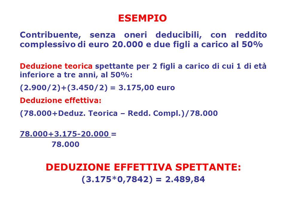ESEMPIO Contribuente, senza oneri deducibili, con reddito complessivo di euro 20.000 e due figli a carico al 50% Deduzione teorica spettante per 2 fig
