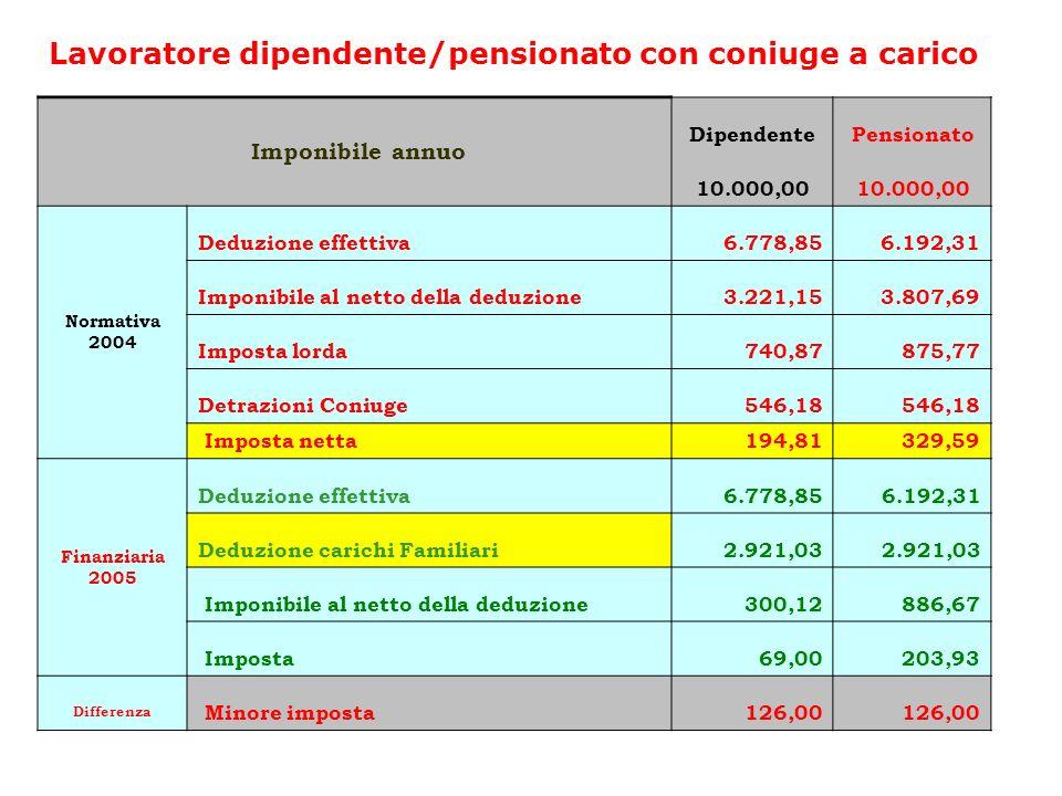 Lavoratore dipendente/pensionato con coniuge a carico Imponibile annuo DipendentePensionato 10.000,00 Normativa 2004 Deduzione effettiva6.778,856.192,