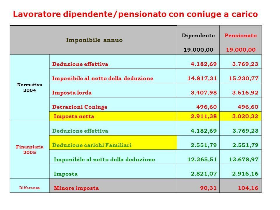 Lavoratore dipendente/pensionato con coniuge a carico Imponibile annuo DipendentePensionato 19.000,00 Normativa 2004 Deduzione effettiva4.182,693.769,