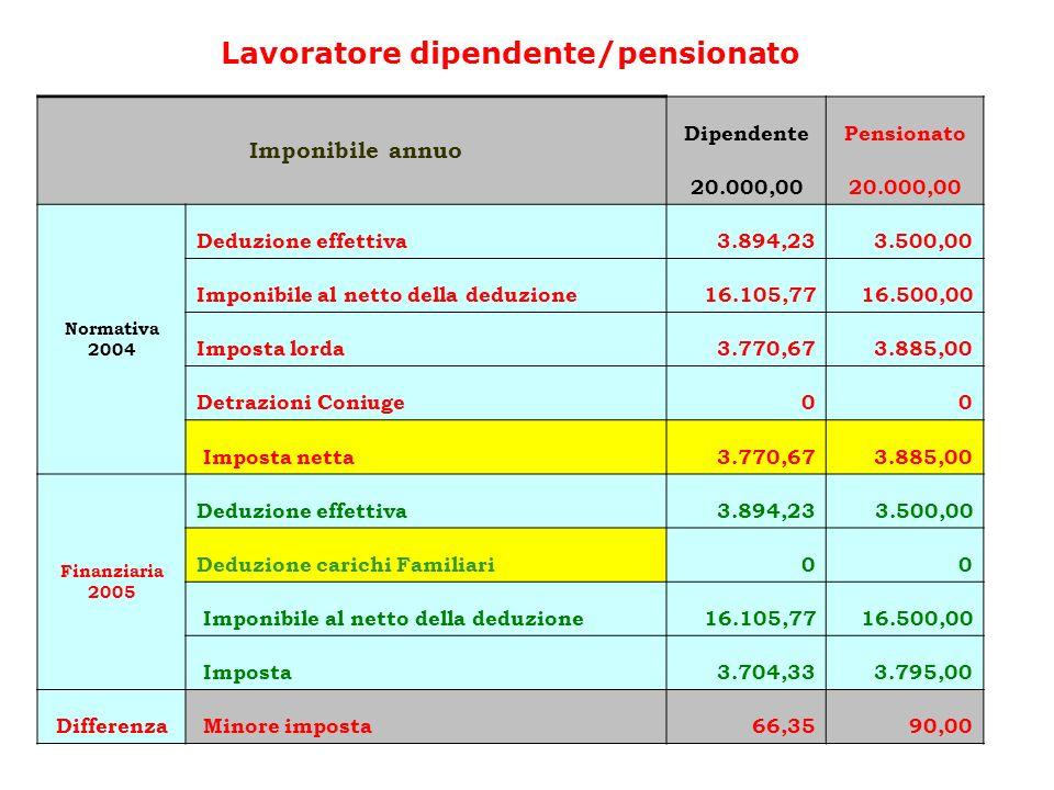 Lavoratore dipendente/pensionato Imponibile annuo DipendentePensionato 20.000,00 Normativa 2004 Deduzione effettiva3.894,233.500,00 Imponibile al nett