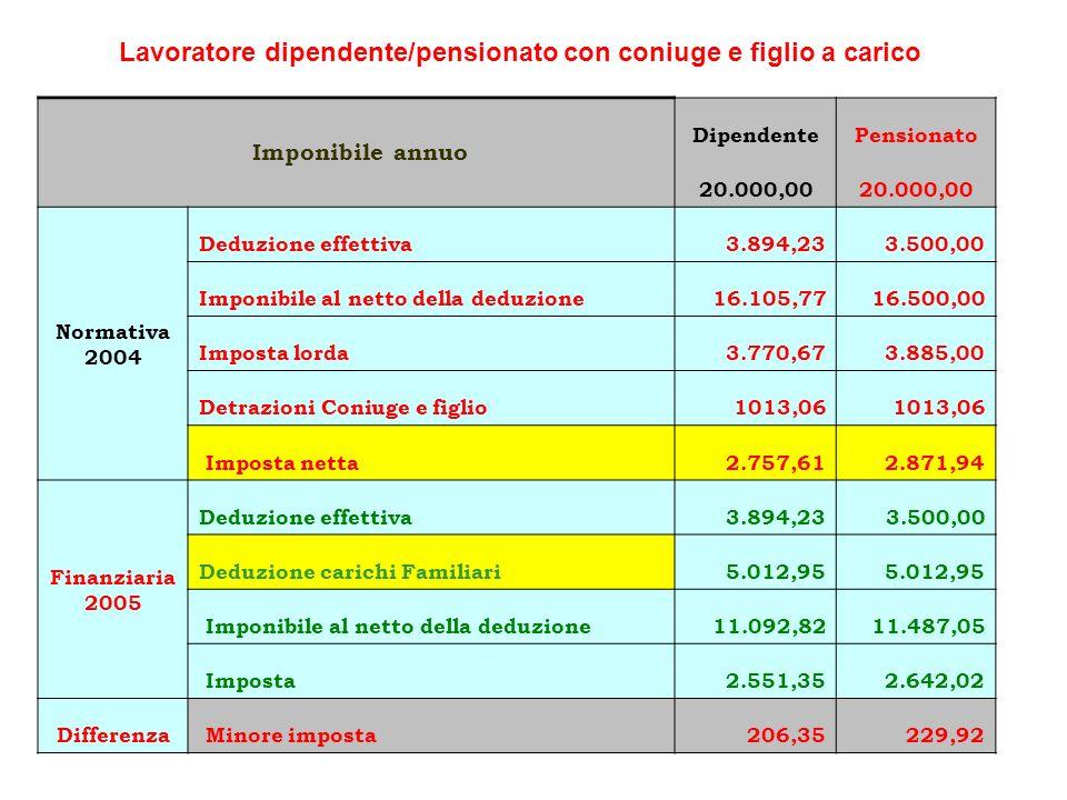Lavoratore dipendente/pensionato con coniuge e figlio a carico Imponibile annuo DipendentePensionato 20.000,00 Normativa 2004 Deduzione effettiva3.894