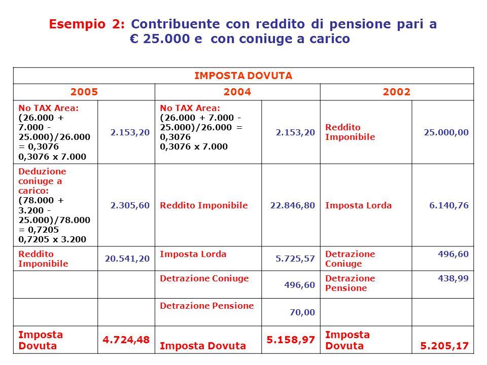 Esempio 2: Contribuente con reddito di pensione pari a 25.000 e con coniuge a carico IMPOSTA DOVUTA 200520042002 No TAX Area: (26.000 + 7.000 - 25.000