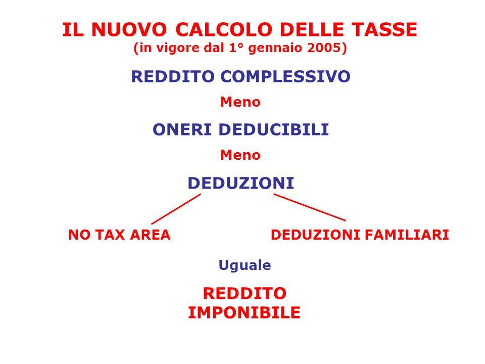 IL NUOVO CALCOLO DELLE TASSE (in vigore dal 1° gennaio 2005) REDDITO COMPLESSIVO Meno ONERI DEDUCIBILI Meno DEDUZIONI NO TAX AREADEDUZIONI FAMILIARI U