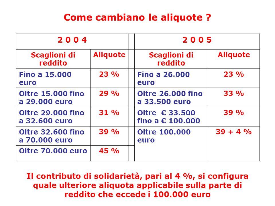 Come cambiano le aliquote ? 2 0 0 42 0 0 5 Scaglioni di reddito AliquoteScaglioni di reddito Aliquote Fino a 15.000 euro 23 %Fino a 26.000 euro 23 % O