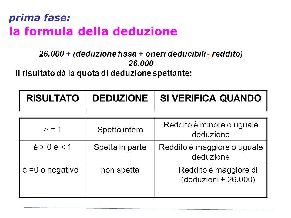 prima fase: la formula della deduzione 26.000 + (deduzione fissa + oneri deducibili - reddito) 26.000 Il risultato dà la quota di deduzione spettante: