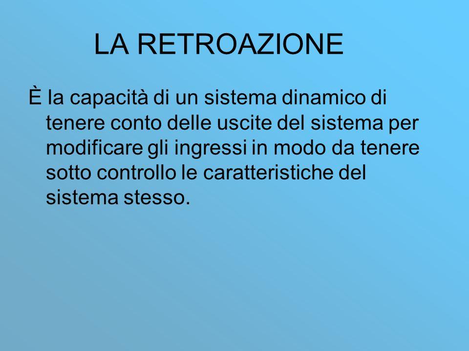LA RETROAZIONE È la capacità di un sistema dinamico di tenere conto delle uscite del sistema per modificare gli ingressi in modo da tenere sotto controllo le caratteristiche del sistema stesso.