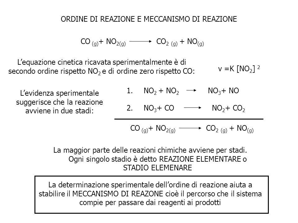 CO (g) + NO 2(g) CO 2 (g) + NO (g) ORDINE DI REAZIONE E MECCANISMO DI REAZIONE Lequazione cinetica ricavata sperimentalmente è di secondo ordine rispe