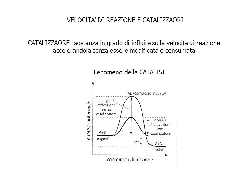 VELOCITA DI REAZIONE E CATALIZZAORI CATALIZZAORE :sostanza in grado di influire sulla velocità di reazione accelerandola senza essere modificata o con