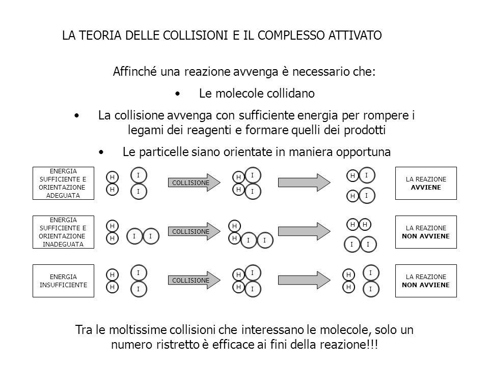 LA TEORIA DELLE COLLISIONI E IL COMPLESSO ATTIVATO Affinché una reazione avvenga è necessario che: Le molecole collidano La collisione avvenga con suf