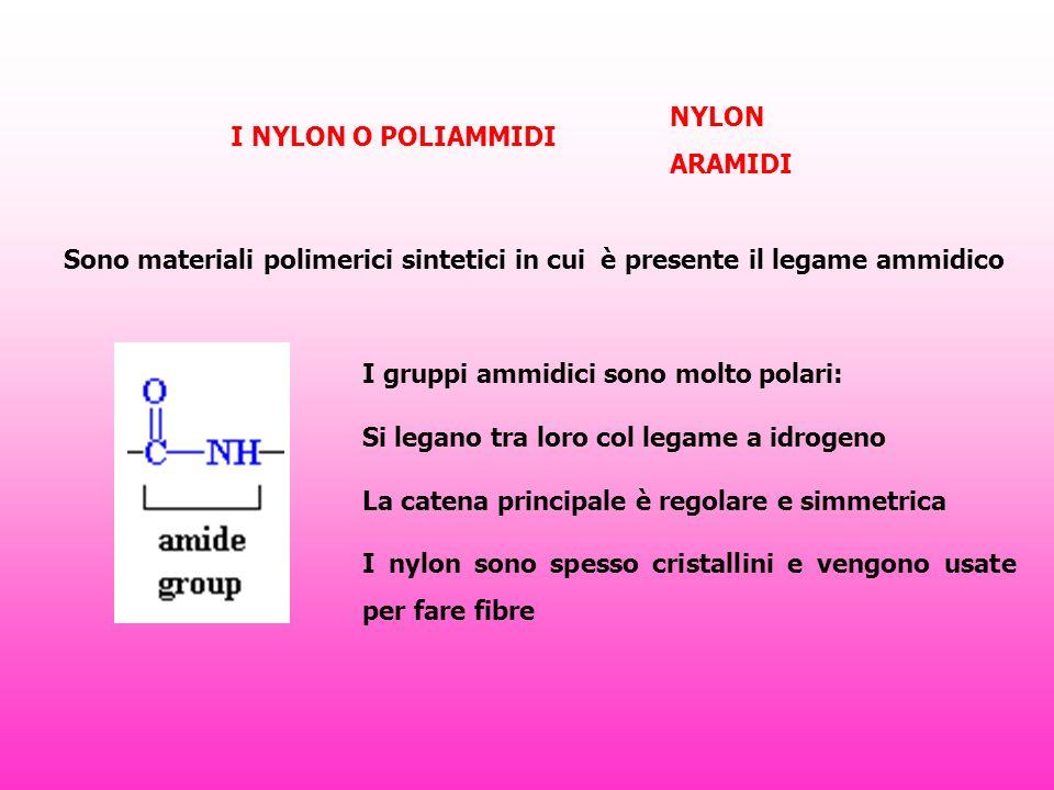 I NYLON O POLIAMMIDI Sono materiali polimerici sintetici in cui è presente il legame ammidico I gruppi ammidici sono molto polari: Si legano tra loro col legame a idrogeno La catena principale è regolare e simmetrica I nylon sono spesso cristallini e vengono usate per fare fibre NYLON ARAMIDI