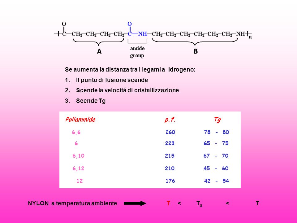 Se aumenta la distanza tra i legami a idrogeno: 1.Il punto di fusione scende 2.Scende la velocità di cristallizzazione 3.Scende Tg NYLON a temperatura ambienteT<T g <T AB