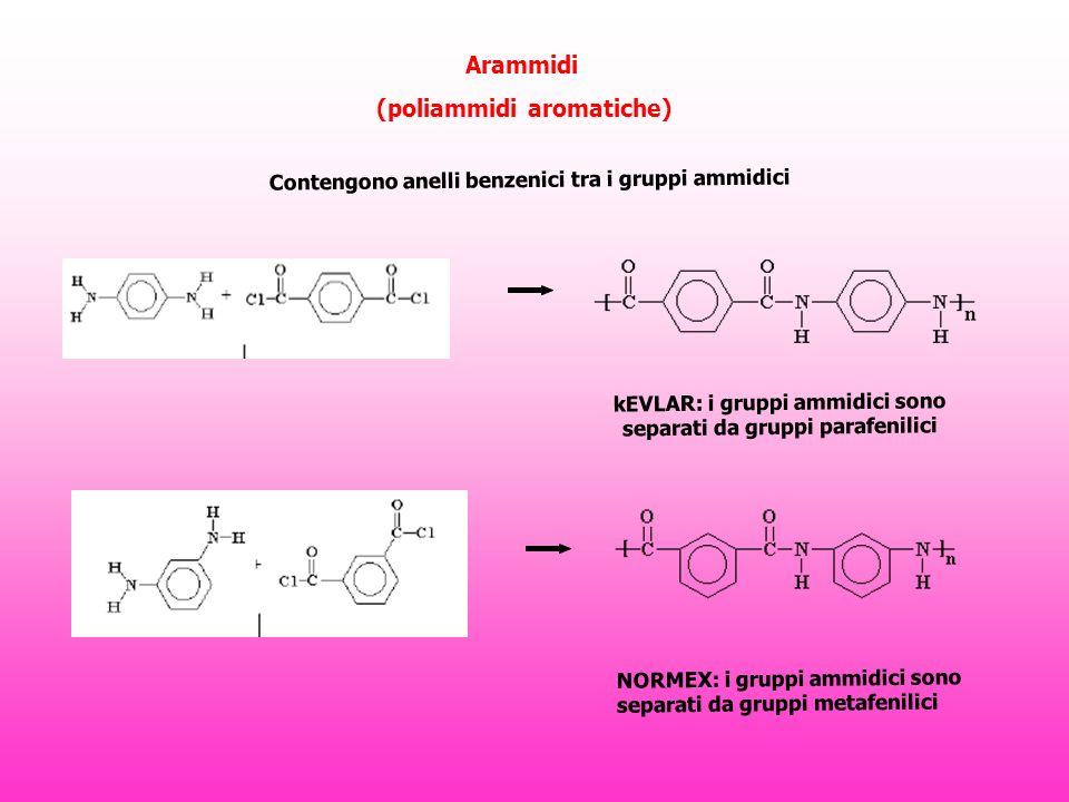 Arammidi (poliammidi aromatiche) Contengono anelli benzenici tra i gruppi ammidici kEVLAR: i gruppi ammidici sono separati da gruppi parafenilici NORMEX: i gruppi ammidici sono separati da gruppi metafenilici
