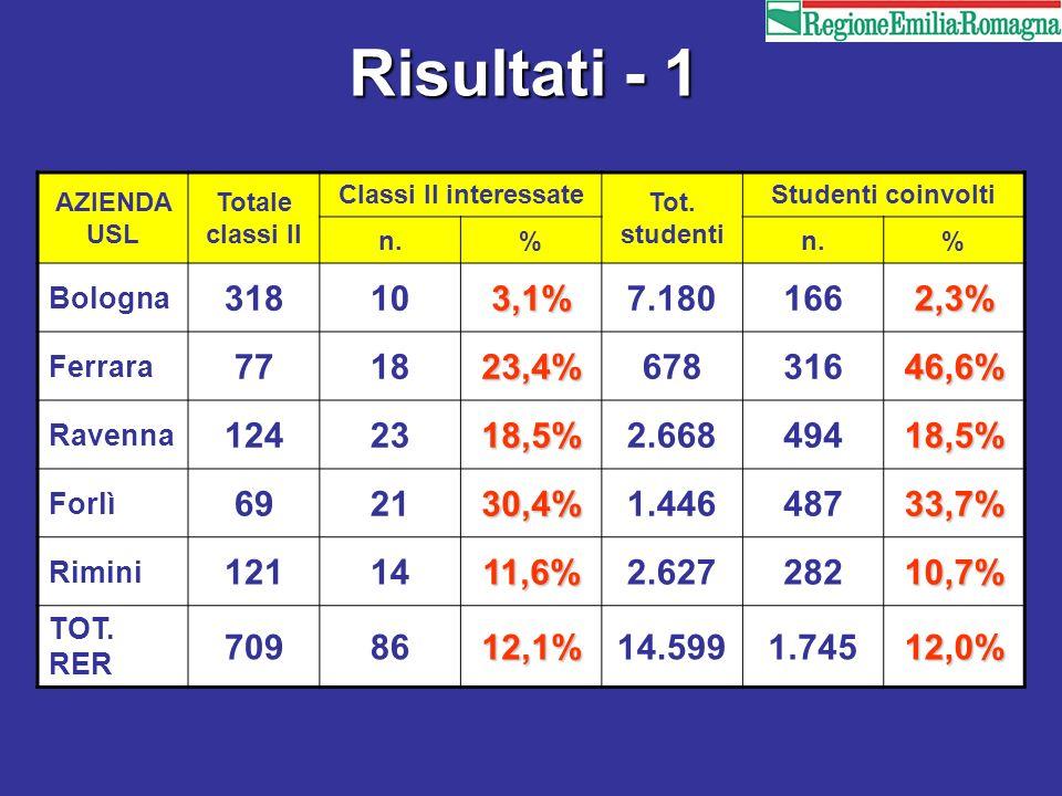 Risultati - 1 AZIENDA USL Totale classi II Classi II interessate Tot. studenti Studenti coinvolti n.% % Bologna 318103,1%7.1801662,3% Ferrara 771823,4