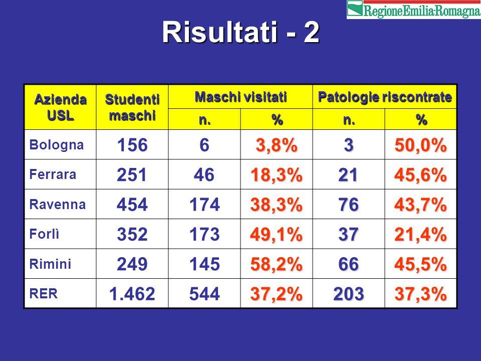 Risultati - 2 Azienda USL Studenti maschi Maschi visitati Patologie riscontrate n.%n.% Bologna 15663,8%350,0% Ferrara 2514618,3%2145,6% Ravenna 454174