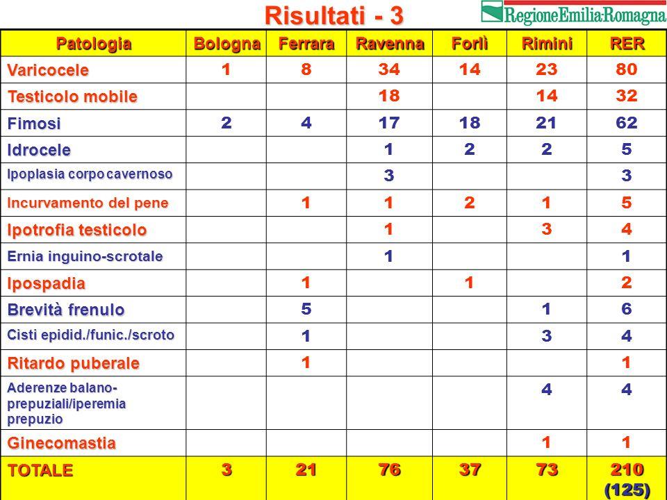 Risultati - 3 PatologiaBolognaFerraraRavennaForlìRiminiRER Varicocele 1834142380 Testicolo mobile 181432 Fimosi 2417182162 Idrocele 1225 Ipoplasia cor