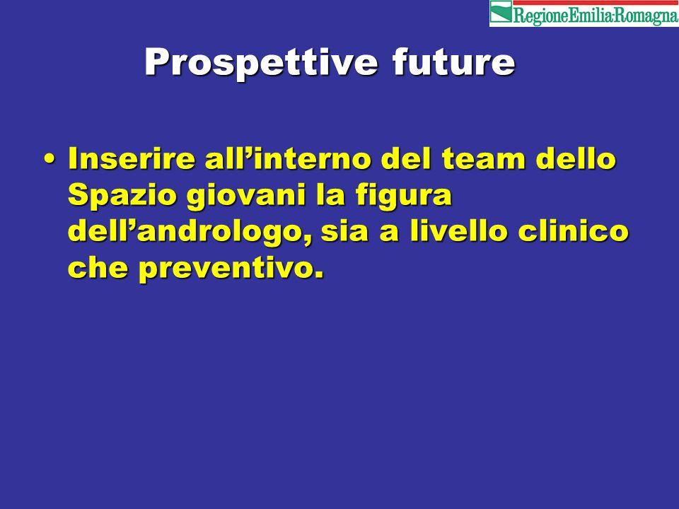 Prospettive future Inserire allinterno del team dello Spazio giovani la figura dellandrologo, sia a livello clinico che preventivo.Inserire allinterno