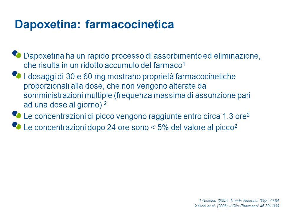 Giuliano & Clement (2006) Eur Urol 50(3):454-66 Giuliano (2007) Trends Neurosci 30(2):79-84 Lassorbimento rapido di dapoxetina potrebbe migliorare lutilità clinica Gli SSRI antidepressivi devono essere somministrati giornalmente per 1-2 settimane prima di mostrare efficacia contro i sintomi dellEP I livelli aumentati di serotonina, indotti dagli SSRI, attivano gli autorecettori della serotonina (5-HT 1A ), contrastando il blocco del reuptake della serotonina che è esercitato dagli SSRI e riducendo così di nuovo i livelli della serotonina Dopo 1-2 settimane di somministrazione cronica avviene la desensitizzazione (down-regulation) degli autorecettori e i livelli della serotonina ricominciano a salire Lassorbimento rapido di dapoxetina potrebbe portare ad un aumento improvviso dei livelli di serotonina che potrebbe essere in grado di sopraffare la capacità compensatoria degli autorecettori 5-HT 1A Questo può spiegare la capacità di dapoxetina di migliorare i sintomi dellEP con la somministrazione on demand