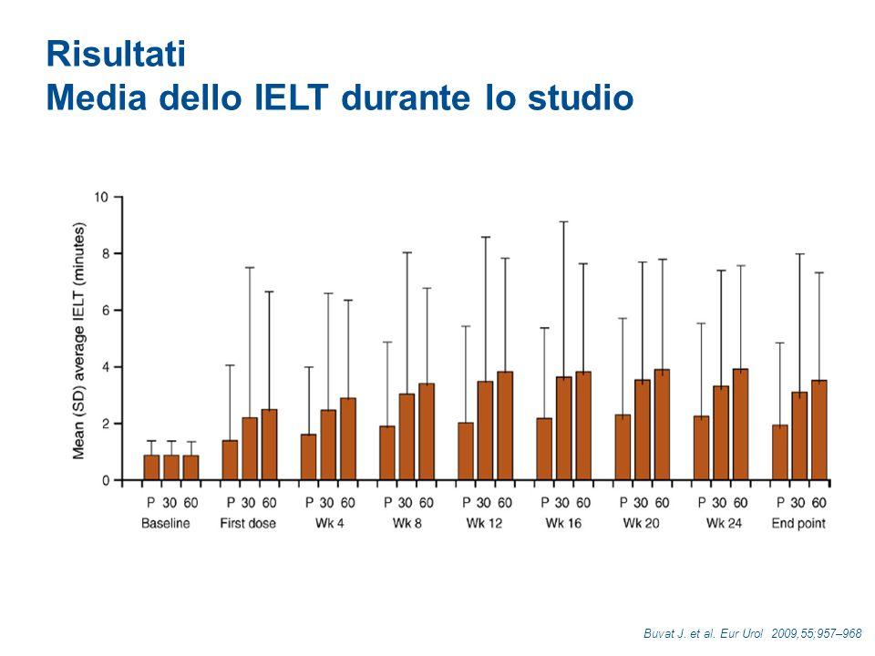 Risultati Controllo sulleiaculazione Buvat J. et al. Eur Urol 2009,55;957–968