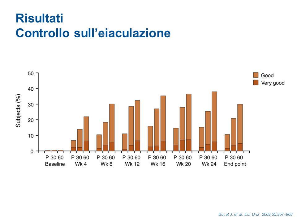 Risultati Soddisfazione nei rapporti sessuali Buvat J. et al. Eur Urol 2009,55;957–968