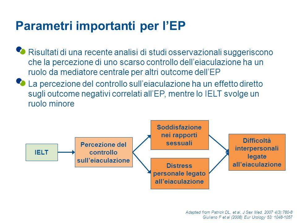 Variazione della media aritmetica dello IELT (DS) *P <0.001 vs placebo.