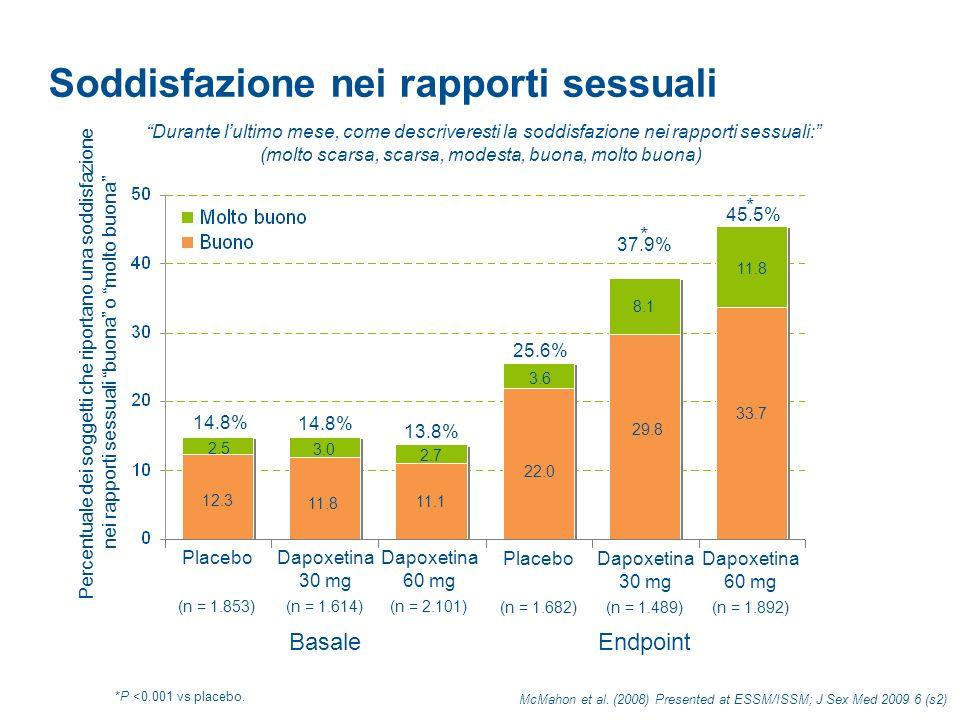 Distress personale legato alleiaculazione 71.1% 71.3% 21.1% 68.9% 39.7% 28.1% * * McMahon et al.
