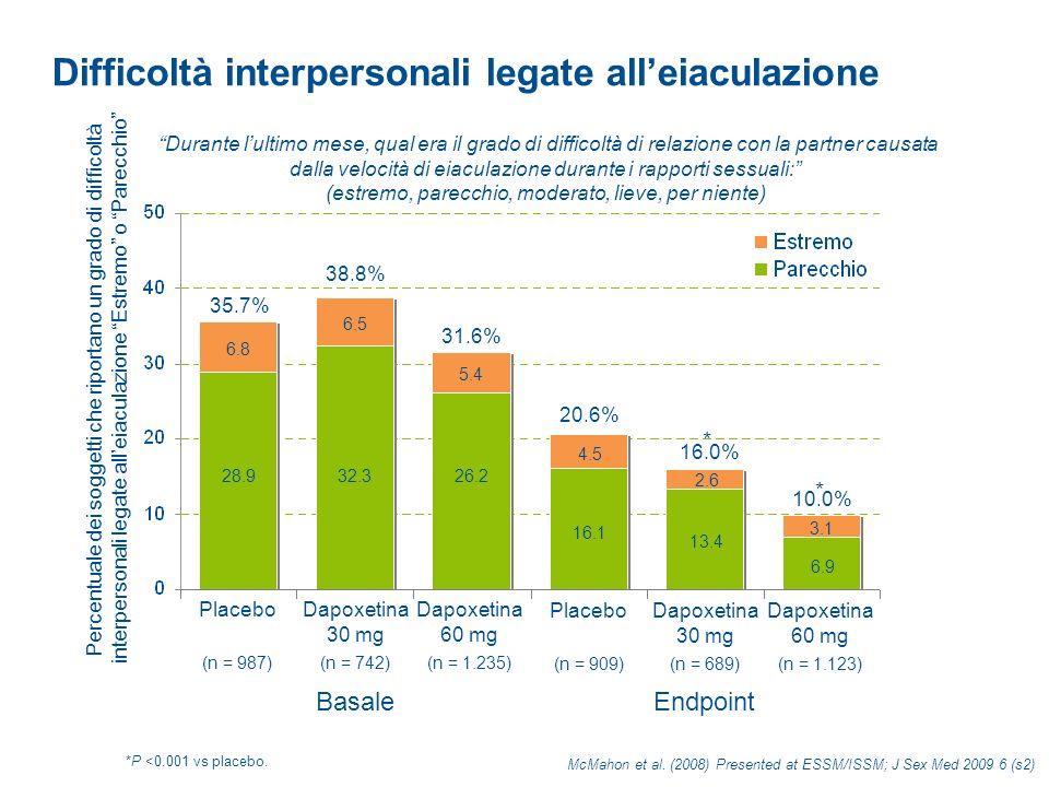 Impressione clinica globale del cambiamento (CGI-C) 14.8% * 30.7% * 38.9% (n = 1.487)(n = 1.682)(n = 1.889) McMahon et al.