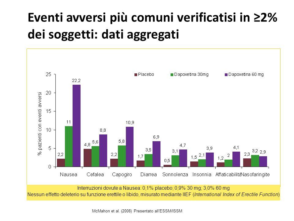 Dapoxetina: tollerabilità La maggior parte degli eventi avversi sono stati di grado lieve o moderato e si sono verificati durante le prime 4 settimane di trattamento 1 Gli eventi avversi (EA) più comuni riportati negli studi clinici sono stati nausea, vertigini, cefalea e diarrea 1 Lincidenza di EA è stata più alta nel gruppo 60 mg rispetto al gruppo 30 mg 1,2,3 Il tasso di interruzioni del trattamento dovute agli EA è stato di 1.0%, 3.5% e 8.6% rispettivamente nei gruppi placebo, 30mg e 60mg 1 Gli eventi avversi gravi sono stati poco frequenti: 0.6% e 0.5% rispettivamente per 30mg e 60mg di dapoxetina versus 0.9% per placebo 1 La tollerabilità di entrambe le dosi di dapoxetina si mantiene anche con luso a lungo termine 4,5 In generale, dapoxetina non è associata al peggioramento di altri aspetti della funzionalità sessuale 4 Nessuna evidenza di effetti deleteri sullumore e sullo stato dansia e di sindrome da sospensione 4,6 1.