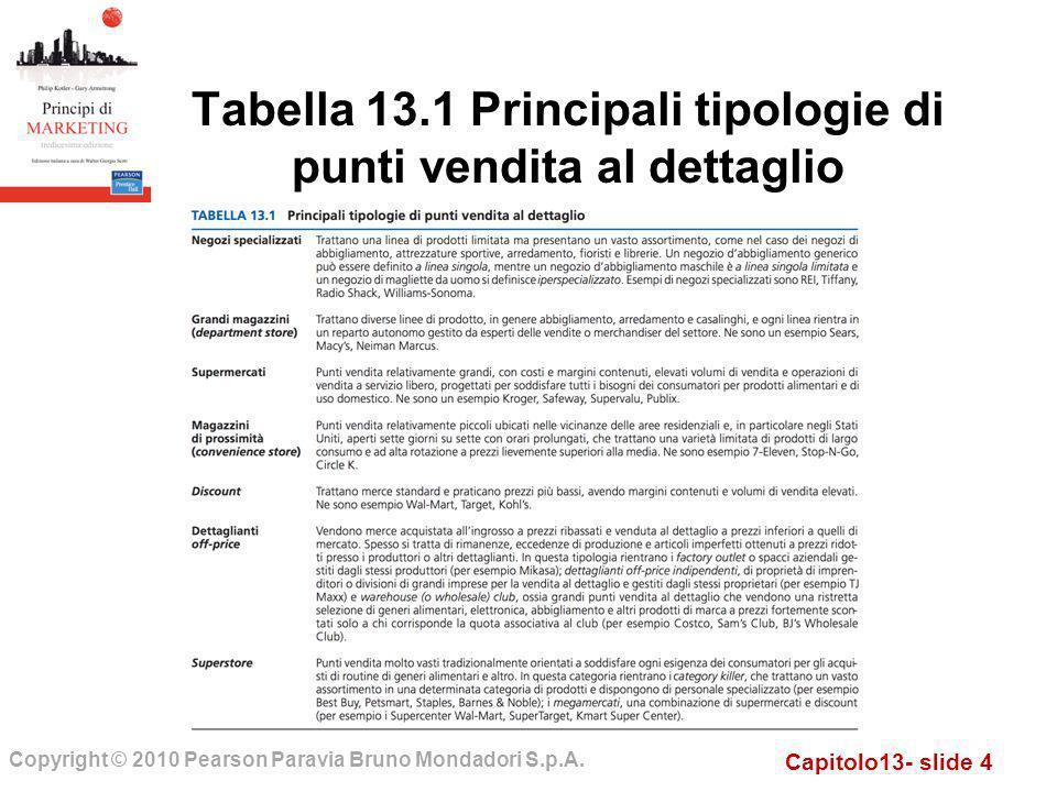 Capitolo13- slide 4 Copyright © 2010 Pearson Paravia Bruno Mondadori S.p.A. Tabella 13.1 Principali tipologie di punti vendita al dettaglio