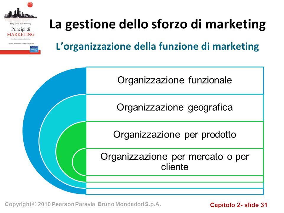 Capitolo 2- slide 31 Copyright © 2010 Pearson Paravia Bruno Mondadori S.p.A. La gestione dello sforzo di marketing Organizzazione funzionale Organizza