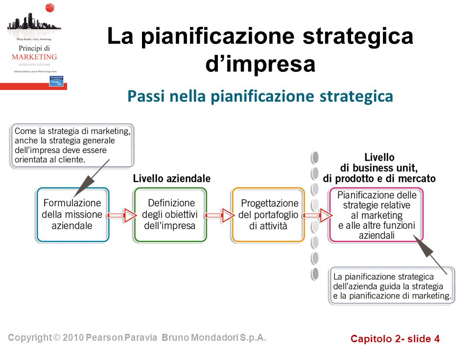 Capitolo 2- slide 4 Copyright © 2010 Pearson Paravia Bruno Mondadori S.p.A. La pianificazione strategica dimpresa Passi nella pianificazione strategic