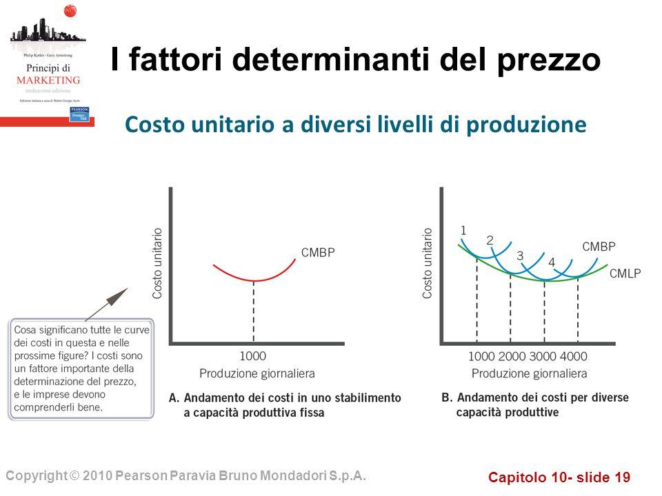 Capitolo 10- slide 19 Copyright © 2010 Pearson Paravia Bruno Mondadori S.p.A. I fattori determinanti del prezzo Costo unitario a diversi livelli di pr