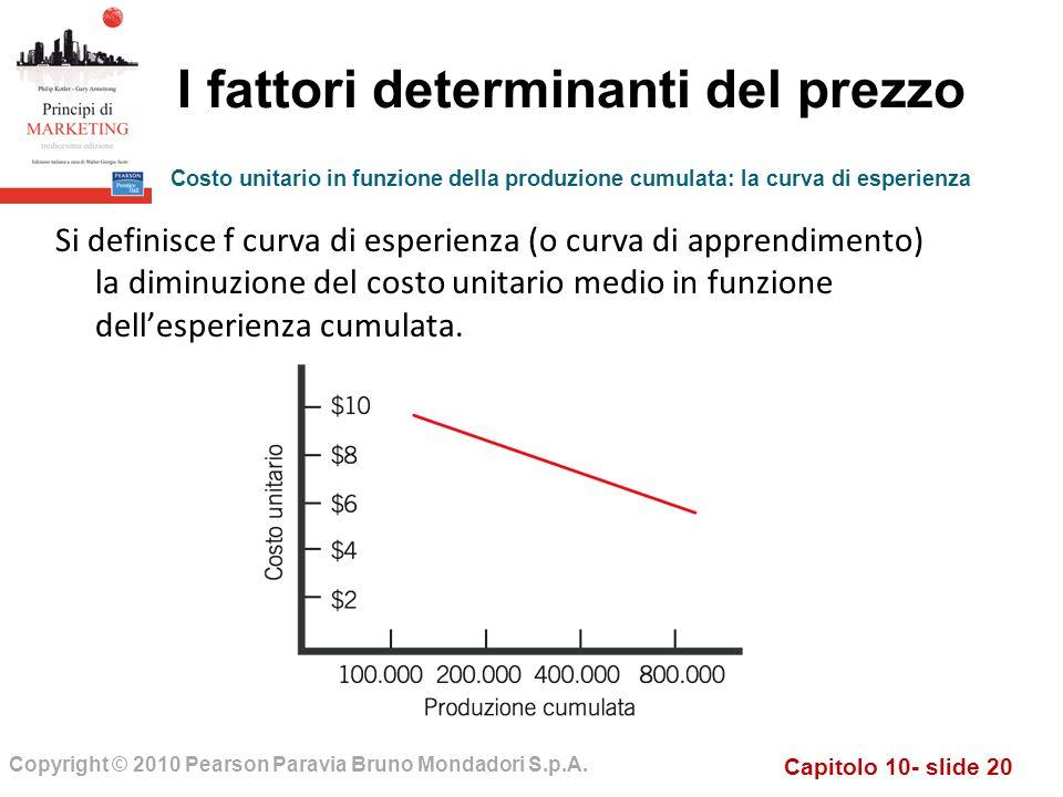 Capitolo 10- slide 20 Copyright © 2010 Pearson Paravia Bruno Mondadori S.p.A. I fattori determinanti del prezzo Si definisce f curva di esperienza (o