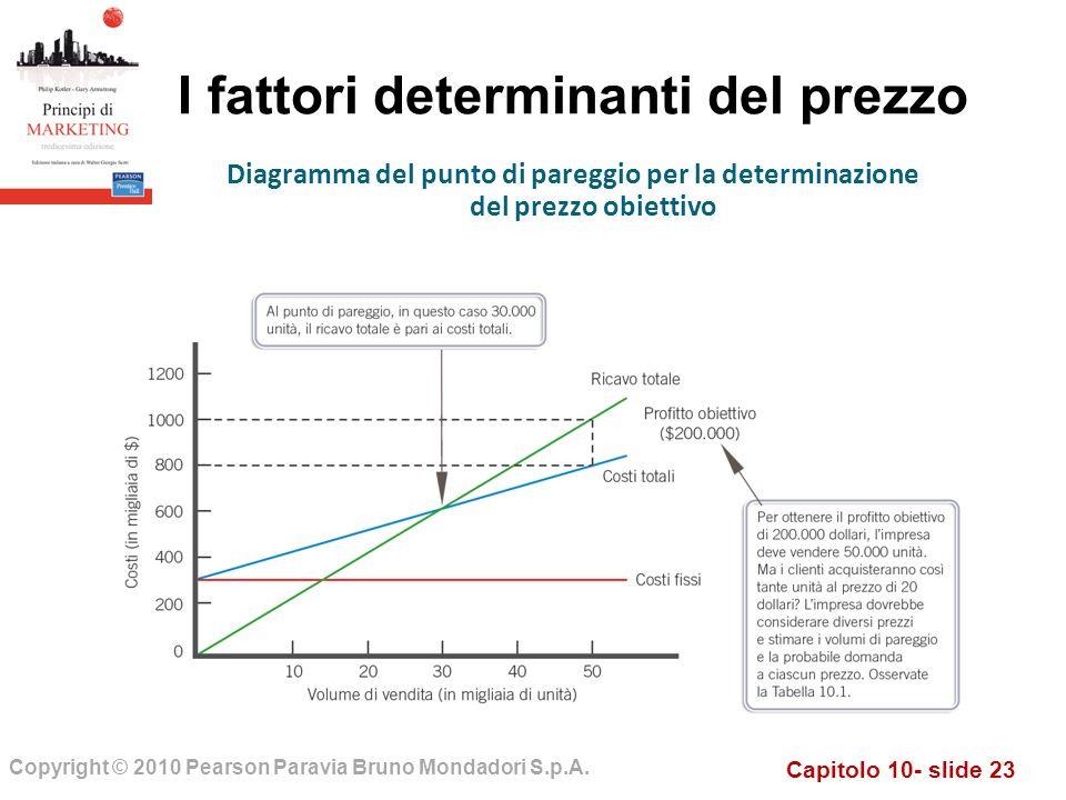 Capitolo 10- slide 23 Copyright © 2010 Pearson Paravia Bruno Mondadori S.p.A. I fattori determinanti del prezzo Diagramma del punto di pareggio per la