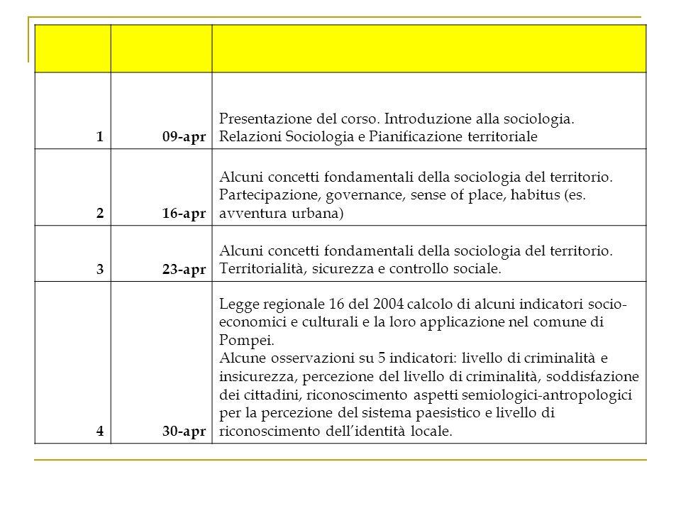 109-apr Presentazione del corso. Introduzione alla sociologia. Relazioni Sociologia e Pianificazione territoriale 216-apr Alcuni concetti fondamentali