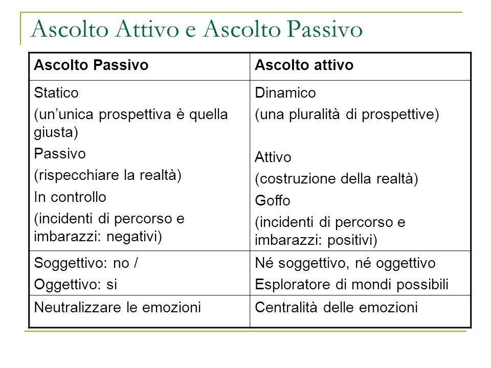 Ascolto Attivo e Ascolto Passivo Ascolto PassivoAscolto attivo Statico (ununica prospettiva è quella giusta) Passivo (rispecchiare la realtà) In contr