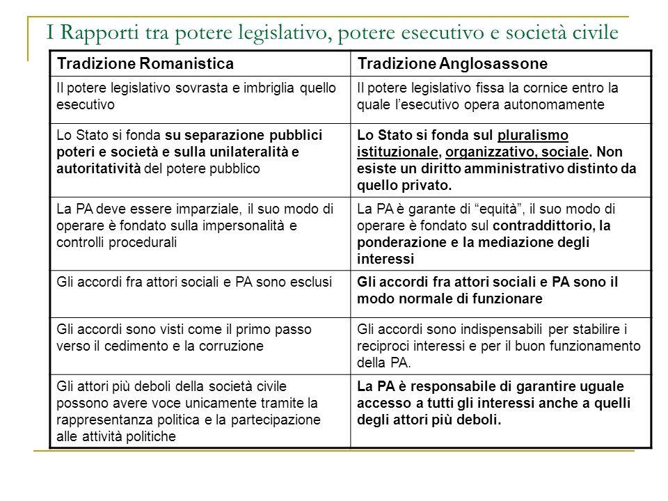 I Rapporti tra potere legislativo, potere esecutivo e società civile Tradizione RomanisticaTradizione Anglosassone Il potere legislativo sovrasta e im