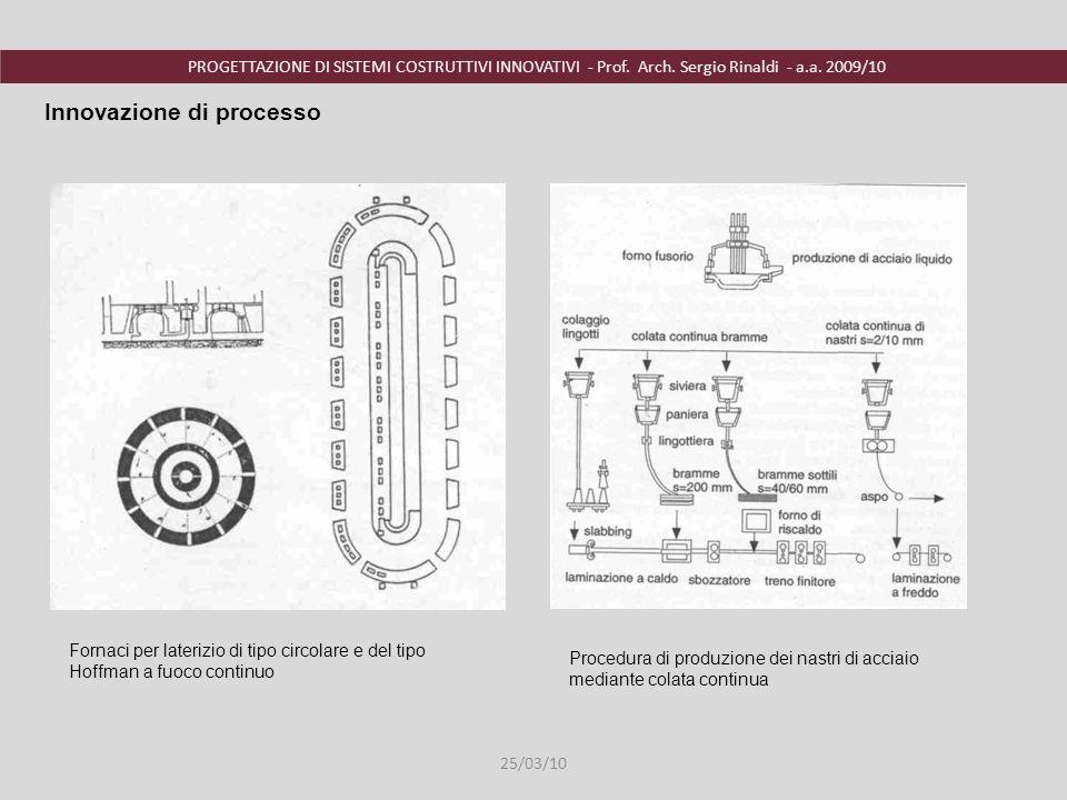 PROGETTAZIONE DI SISTEMI COSTRUTTIVI INNOVATIVI - Prof. Arch. Sergio Rinaldi - a.a. 2009/10 Innovazione di processo Procedura di produzione dei nastri