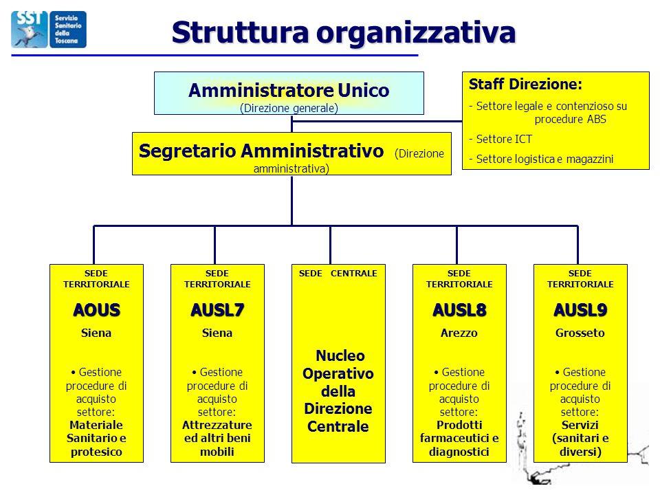 Struttura organizzativa Amministratore Unico (Direzione generale) Segretario Amministrativo (Direzione amministrativa) Staff Direzione: - Settore lega