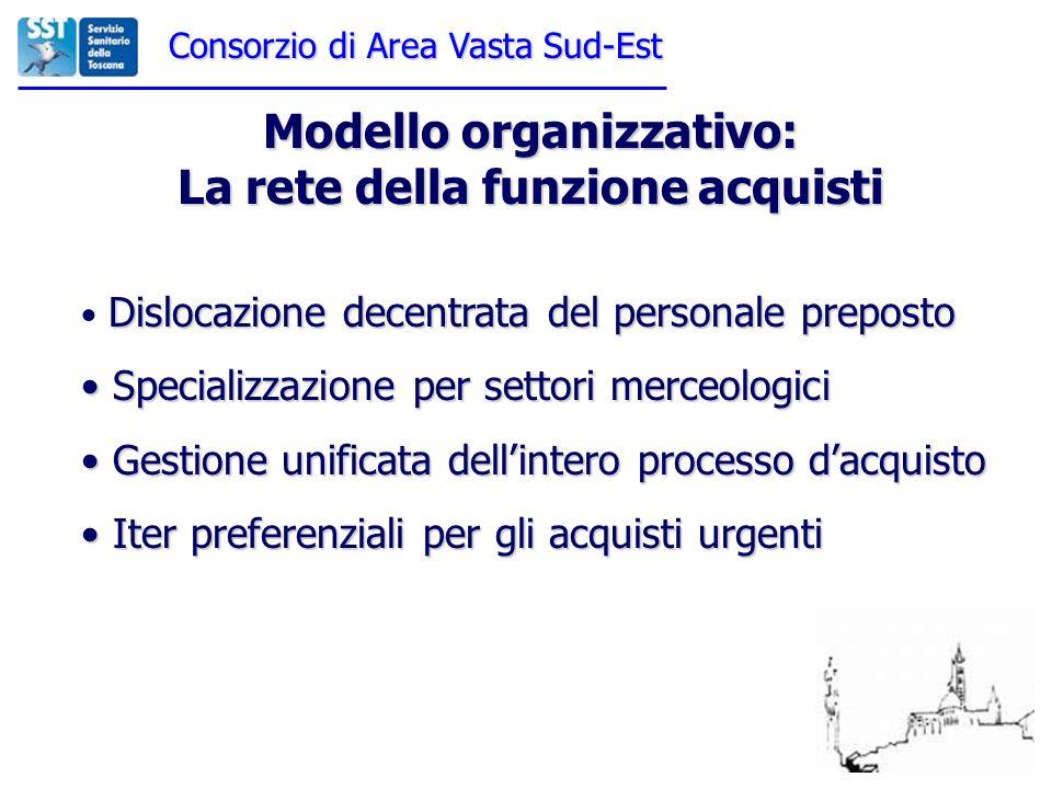 Consorzio di Area Vasta Sud-Est Modello organizzativo: La rete della funzione acquisti Dislocazione decentrata del personale preposto Specializzazione