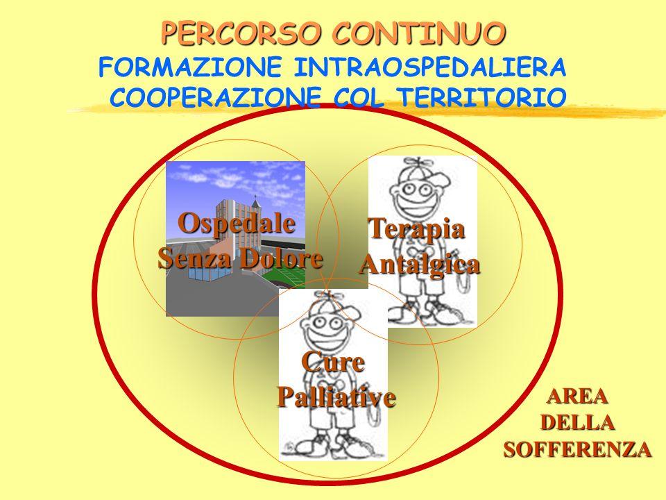 PERCORSO CONTINUO PERCORSO CONTINUO FORMAZIONE INTRAOSPEDALIERA COOPERAZIONE COL TERRITORIO CurePalliative TerapiaAntalgica Ospedale Senza Dolore Senz
