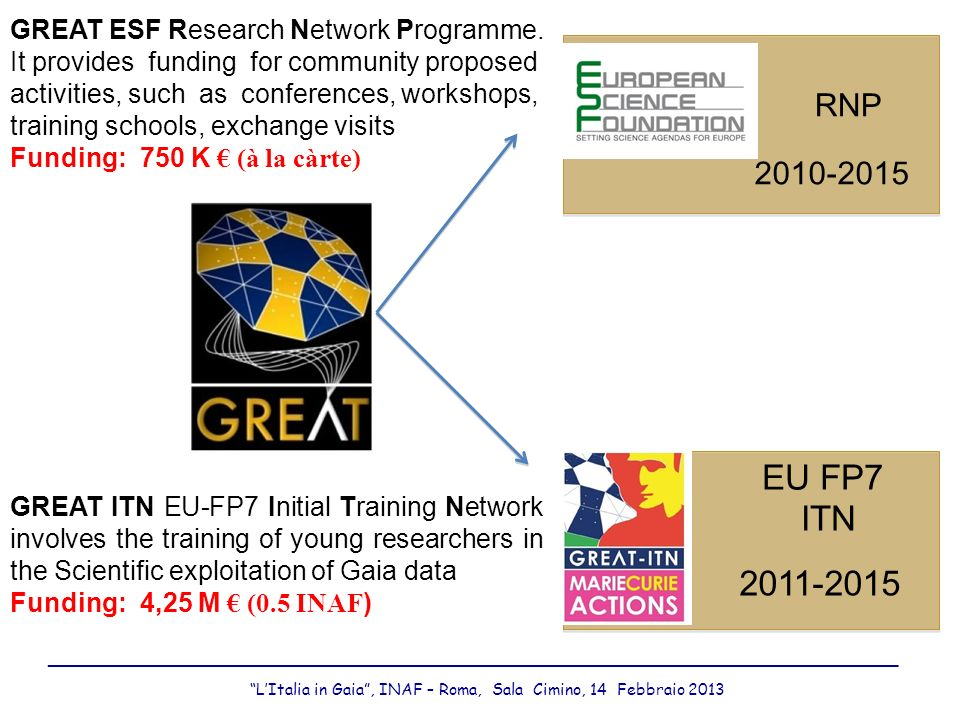 RNP 2010-2015 EU FP7 ITN 2011-2015 GREAT ESF Research Network Programme. It provides funding for community proposed activities, such as conferences, w