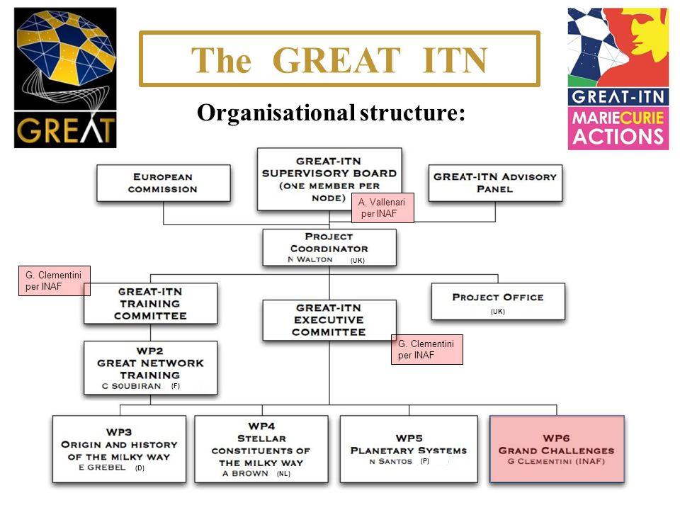 Organisational structure: A.Vallenari per INAF (F) (D) (NL) (P) (UK) G.