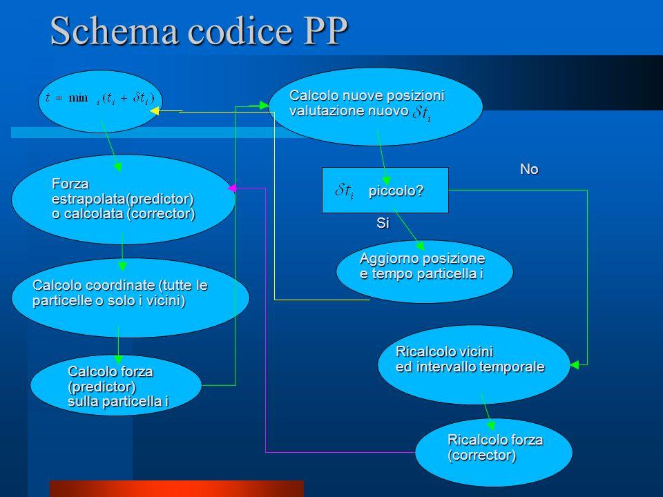 Schema codice PP Forza estrapolata(predictor) o calcolata (corrector) Calcolo coordinate (tutte le particelle o solo i vicini) Calcolo forza (predicto