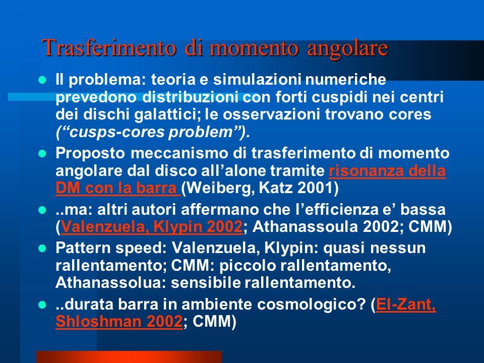 Trasferimento di momento angolare Il problema: teoria e simulazioni numeriche prevedono distribuzioni con forti cuspidi nei centri dei dischi galattic