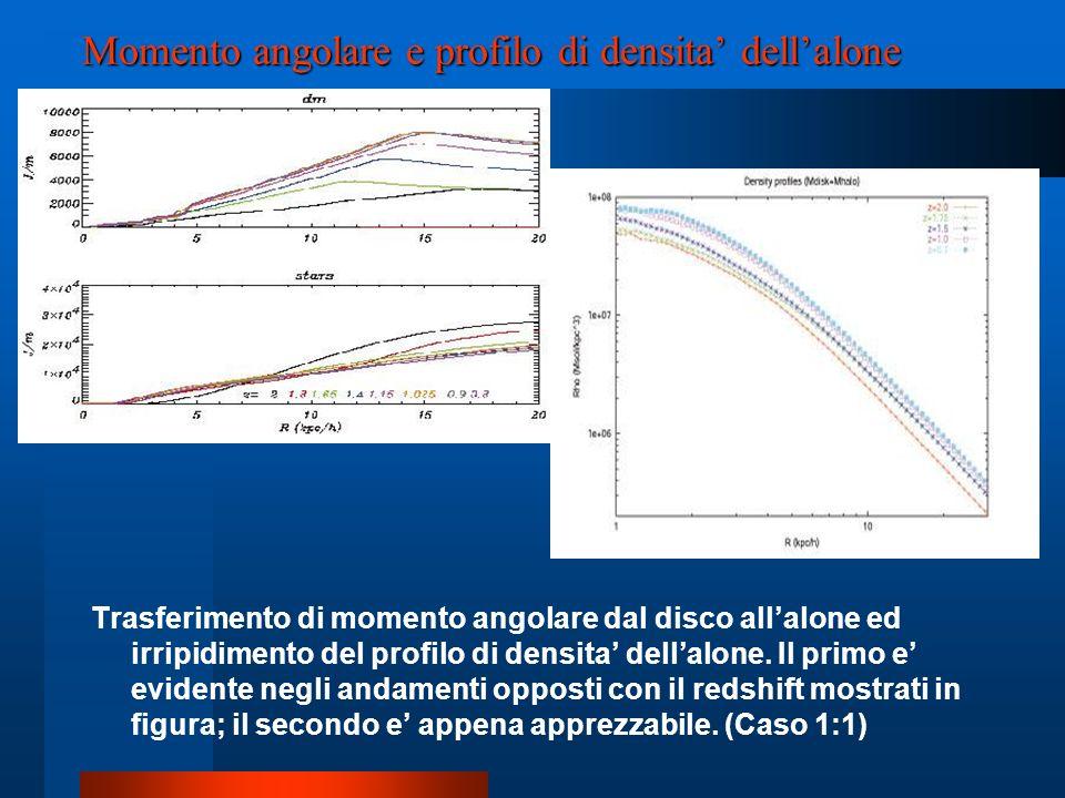 Momento angolare e profilo di densita dellalone Trasferimento di momento angolare dal disco allalone ed irripidimento del profilo di densita dellalone