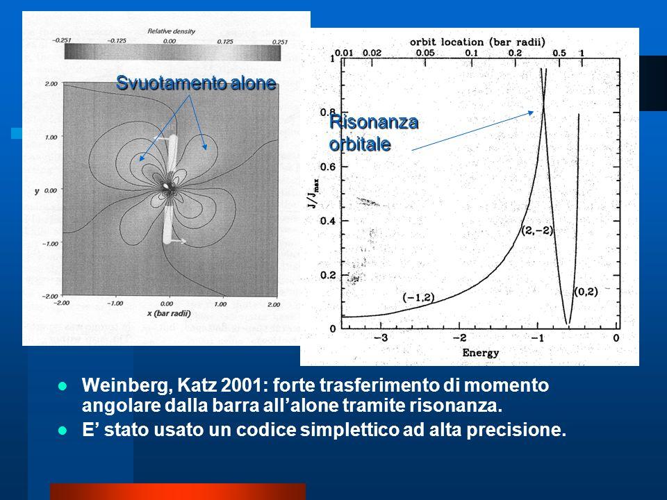Weinberg, Katz 2001: forte trasferimento di momento angolare dalla barra allalone tramite risonanza. E stato usato un codice simplettico ad alta preci
