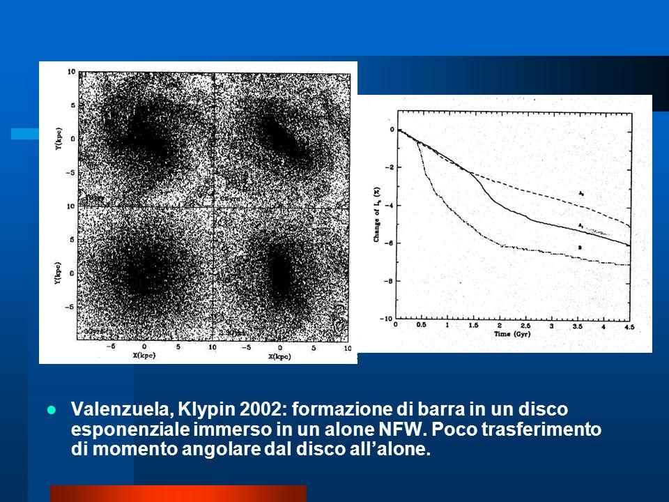 Valenzuela, Klypin 2002: formazione di barra in un disco esponenziale immerso in un alone NFW. Poco trasferimento di momento angolare dal disco allalo