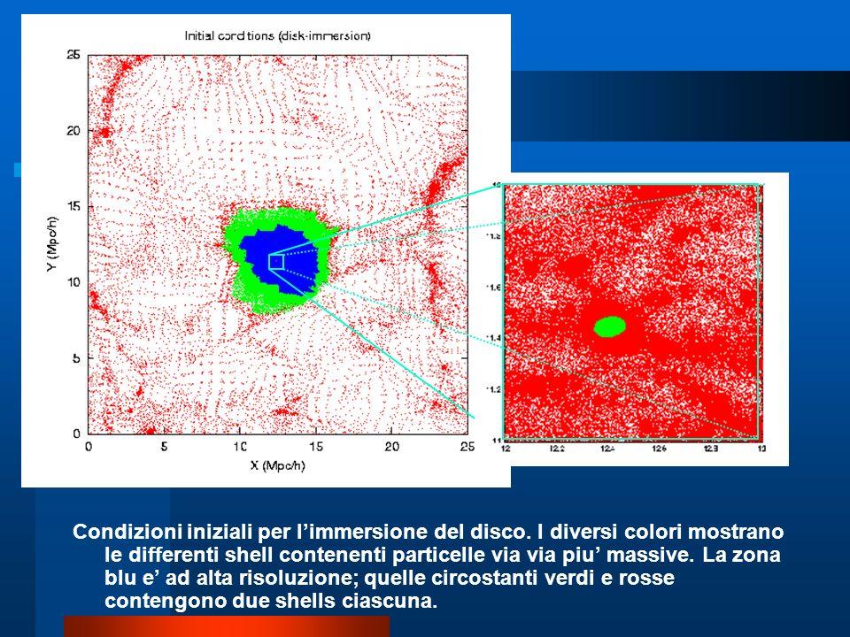 Condizioni iniziali per limmersione del disco. I diversi colori mostrano le differenti shell contenenti particelle via via piu massive. La zona blu e