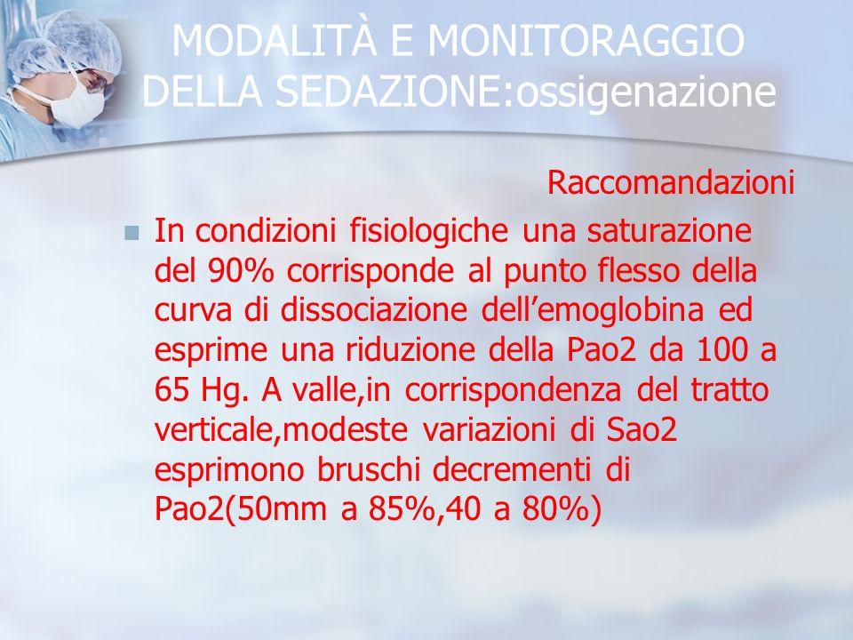 MODALITÀ E MONITORAGGIO DELLA SEDAZIONE:ossigenazione Raccomandazioni In condizioni fisiologiche una saturazione del 90% corrisponde al punto flesso della curva di dissociazione dellemoglobina ed esprime una riduzione della Pao2 da 100 a 65 Hg.